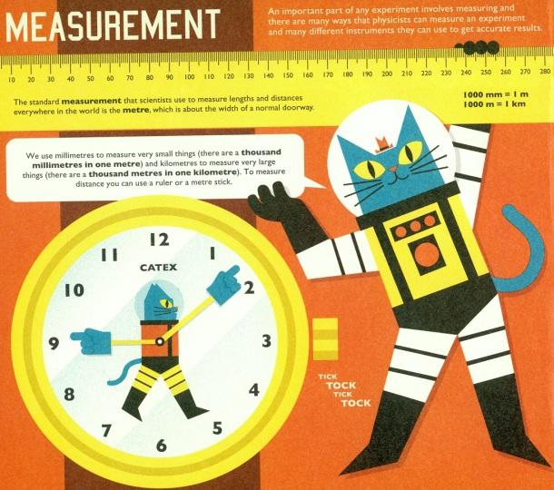 astro measurement